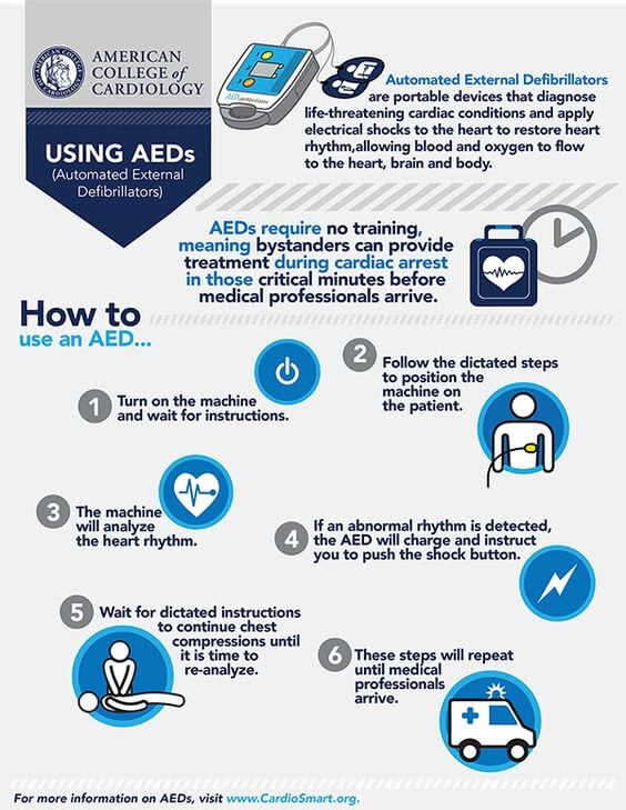 Automated External Defibrillator Infographic
