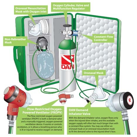 DAN Diving Oxygen First Aid Kit